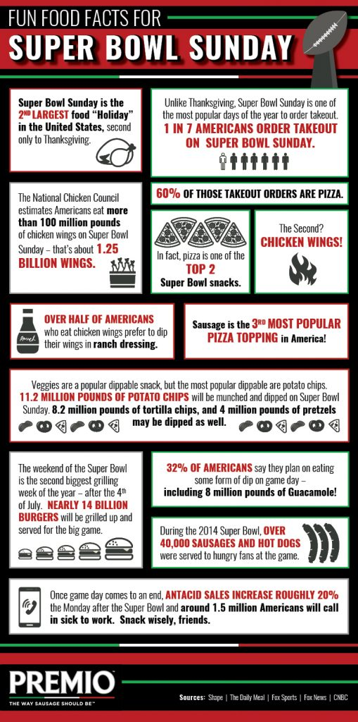Super Bowl Sunday Food Facts Infographic Premio Foods