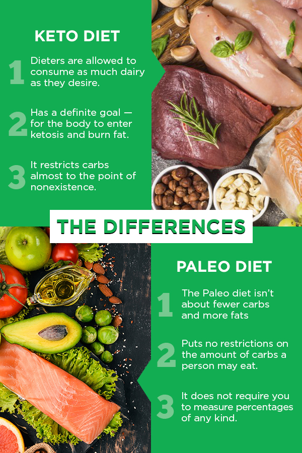 Differences in Keto and Paleo Diet